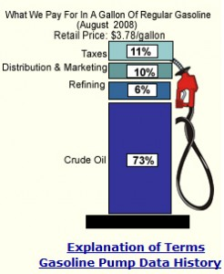 Gas price components