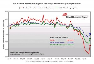 Is the ADP unemployment report wrong?