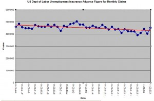 New unemployment claims
