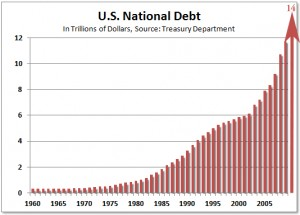 Growth of the $14 Trillion National Debt