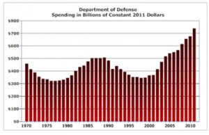 Department of Defense Spending