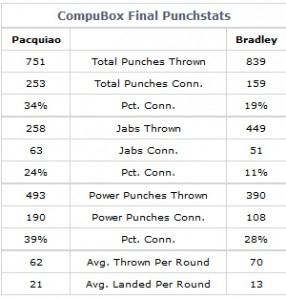Pacquaio won easily on CompuBox