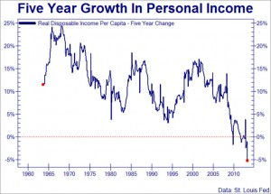 Sinking Incomes for America